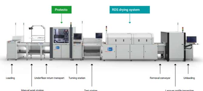 Protectо от REHM Thermal Systems – надеждна защита за електрониката
